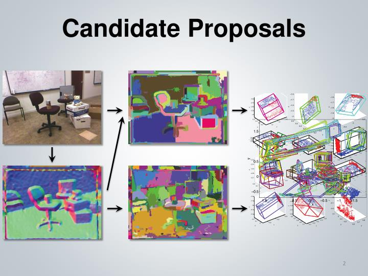 Candidate Proposals