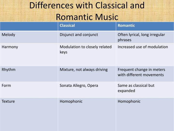 Differences with Classical and Romantic Music
