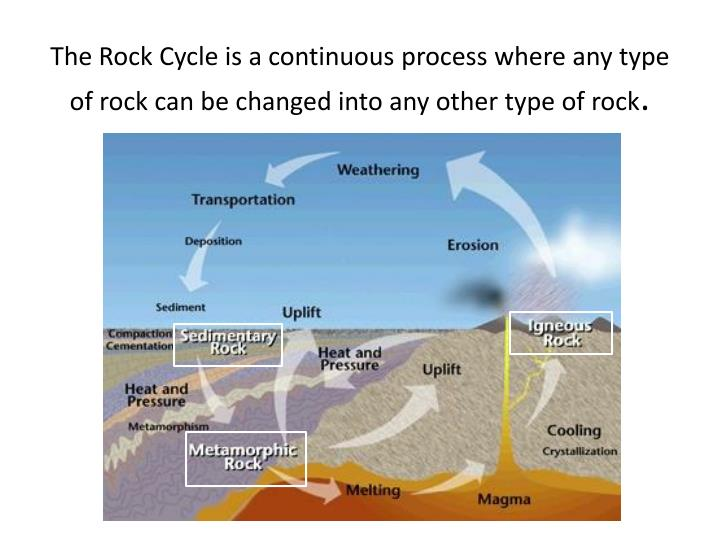 The Rock Cycle is a continuous process where any type of rock can be changed into any other type of ...