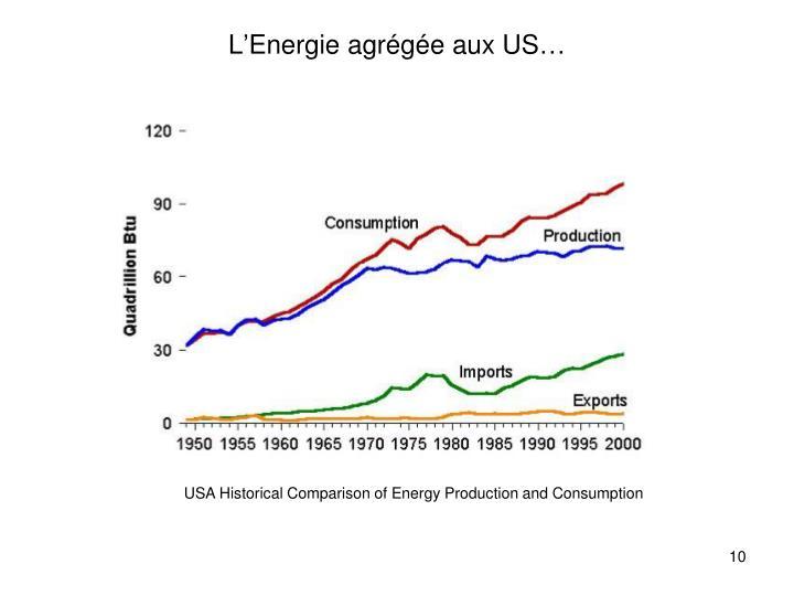L'Energie agrégée aux US…