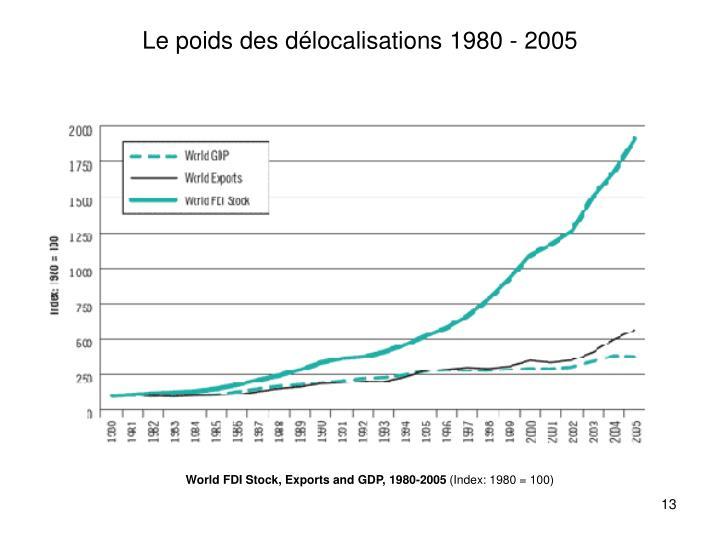 Le poids des délocalisations 1980 - 2005