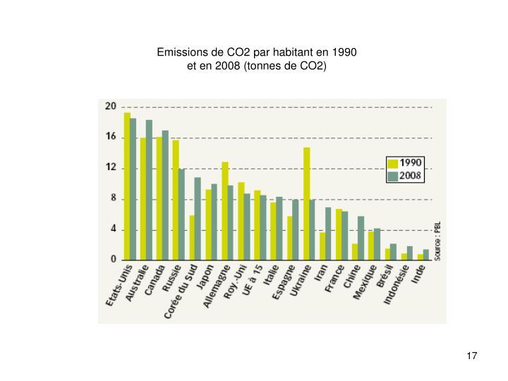 Emissions de CO2 par habitant en 1990 et en 2008 (tonnes de CO2)