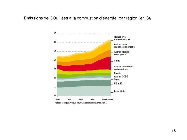 Emissions de CO2 liées à la combustion d'énergie, par région (en Gt