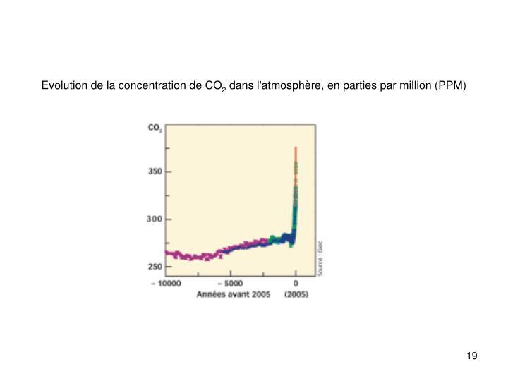 Evolution de la concentration de CO