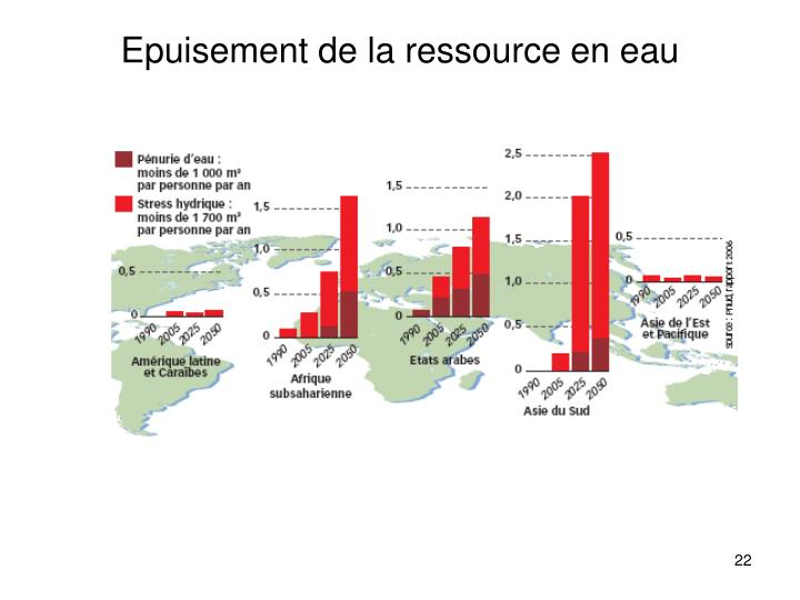 Epuisement de la ressource en eau