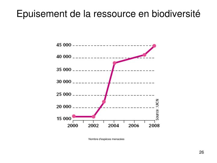 Epuisement de la ressource en biodiversité