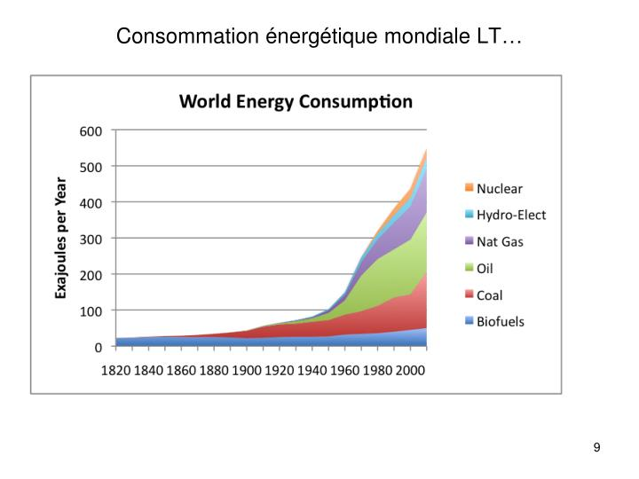 Consommation énergétique mondiale LT…