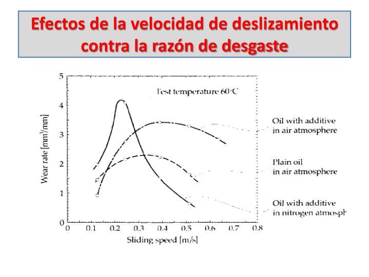 Efectos de la velocidad de deslizamiento contra la razón de desgaste