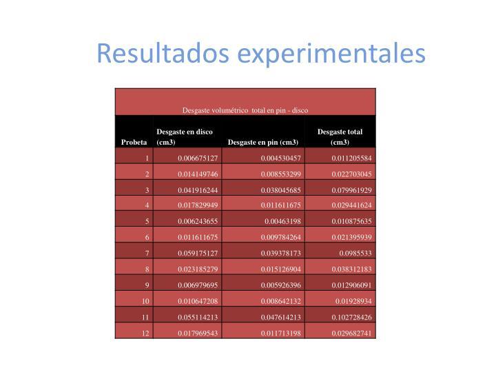 Resultados experimentales
