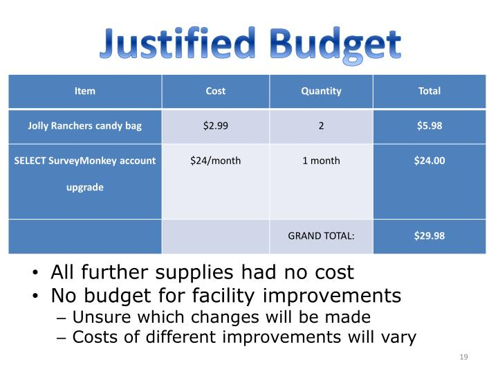 Justified Budget