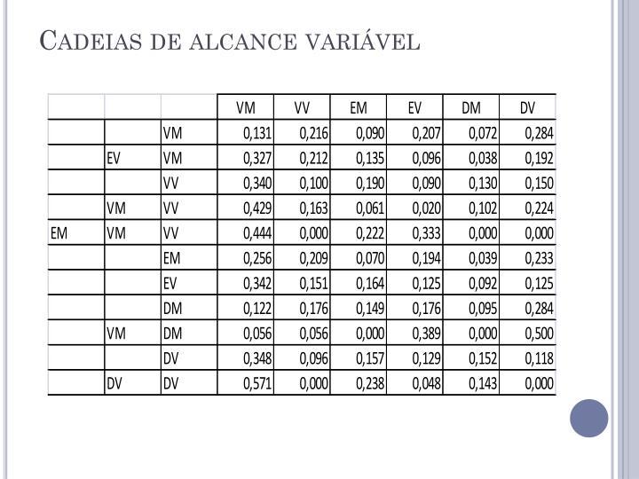 Cadeias de alcance variável
