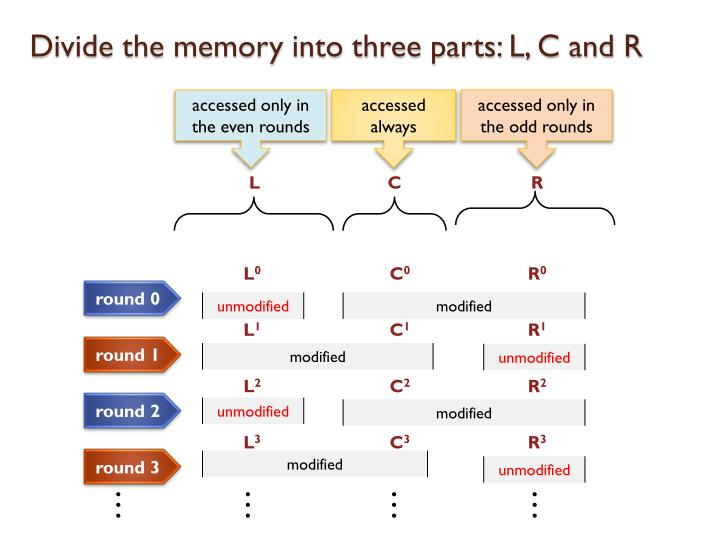 Divide the memory into three parts: L, C and R