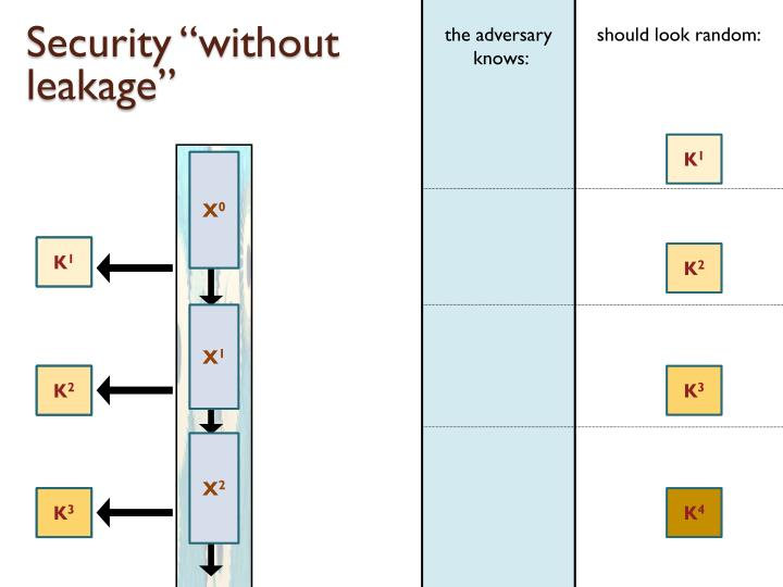 "Security ""without leakage"""