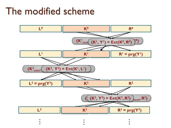 The modified scheme