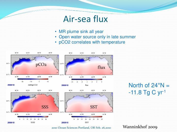 Air-sea flux