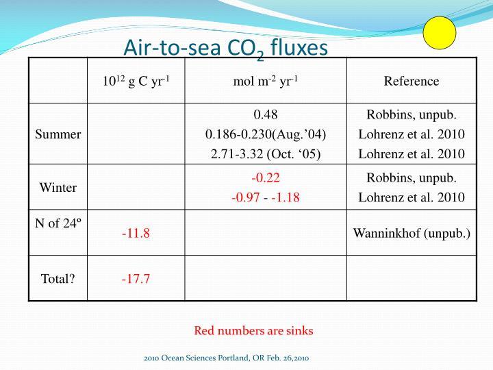 Air-to-sea CO