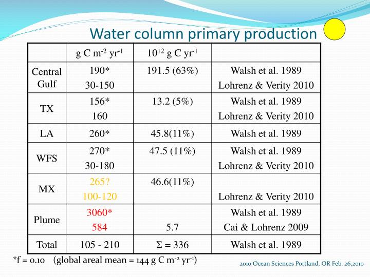 Water column primary production