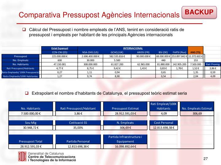 Comparativa Pressupost Agències Internacionals