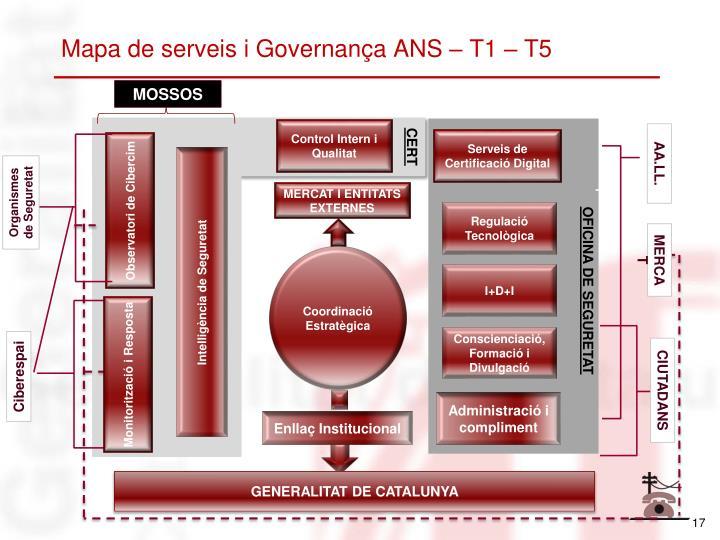 Mapa de serveis i Governança ANS – T1 – T5