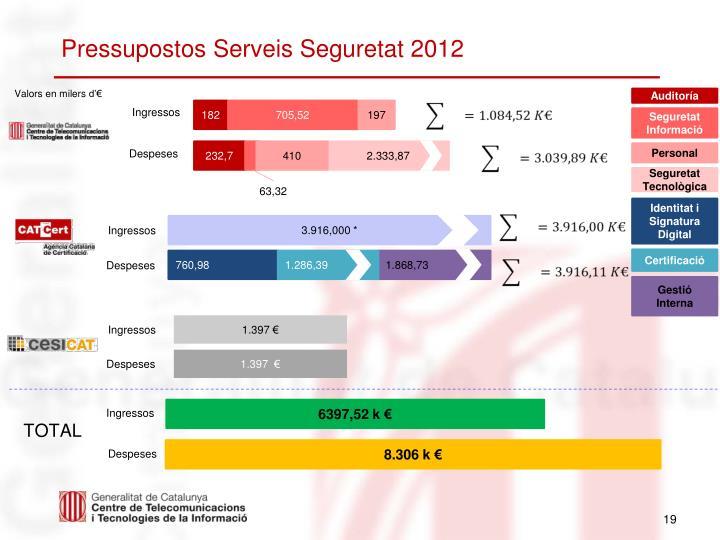 Pressupostos Serveis Seguretat 2012