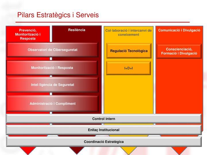 Pilars Estratègics i Serveis