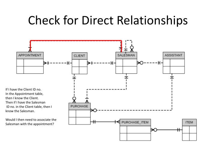 Check for Direct Relationships
