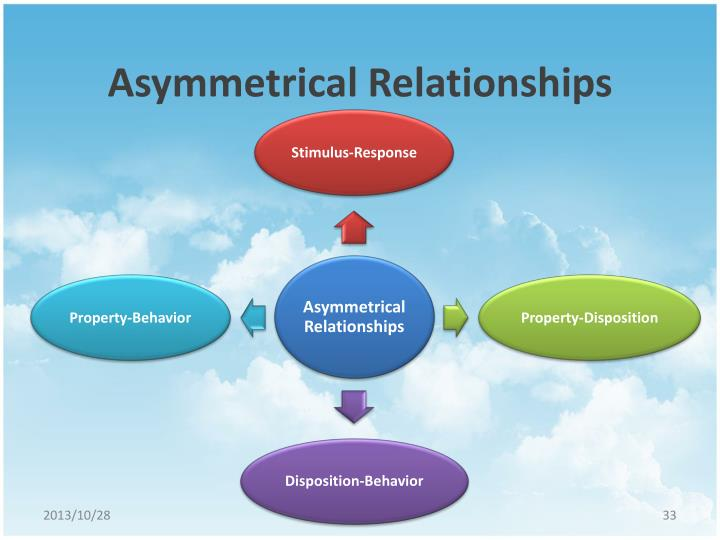 asymmetrical relationship in research