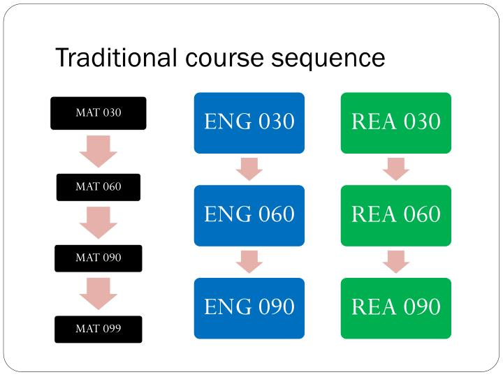 Traditional course sequence