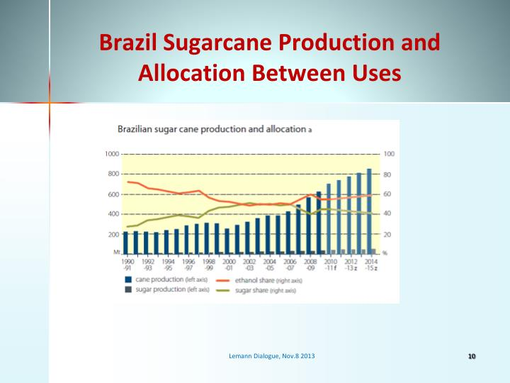 Brazil Sugarcane Production and