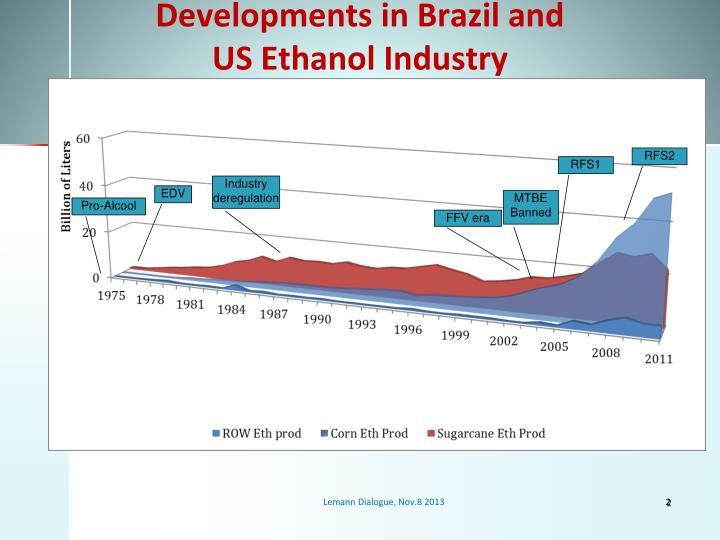 Developments in brazil and us ethanol industry