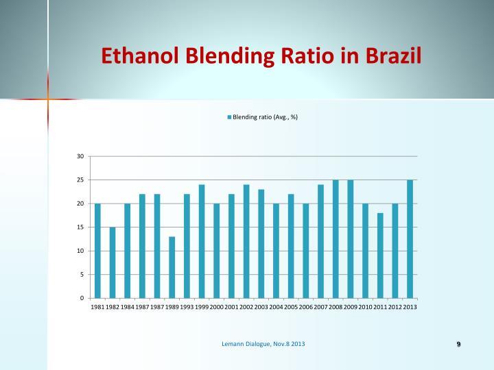 Ethanol Blending Ratio in Brazil