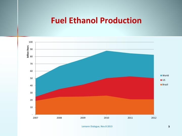 Fuel Ethanol Production