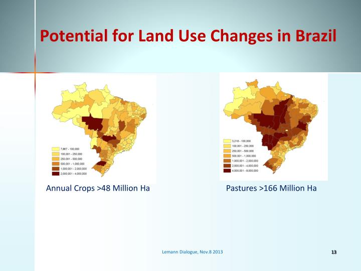 Potential for Land Use Changes in Brazil