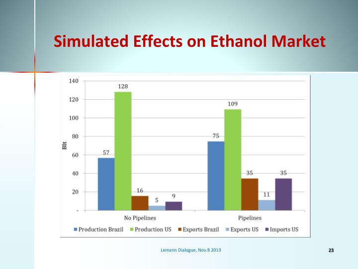 Simulated Effects on Ethanol Market