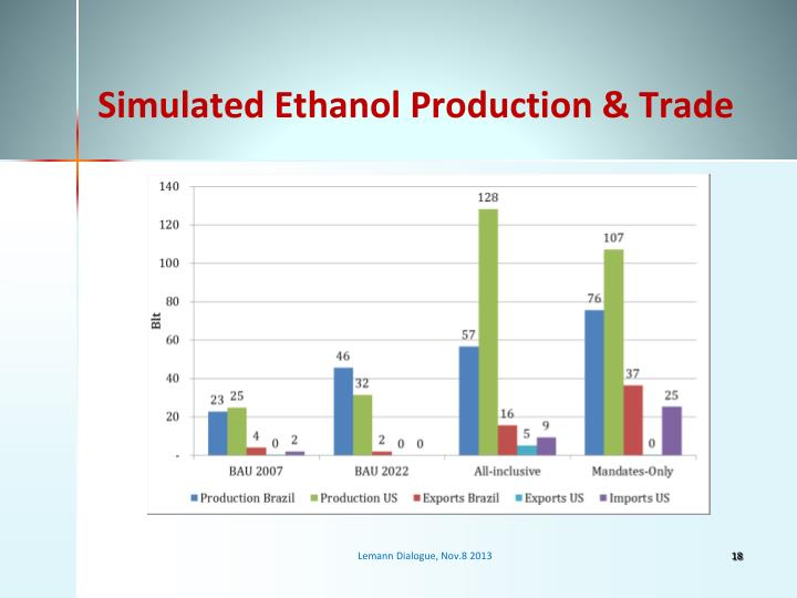 Simulated Ethanol Production & Trade