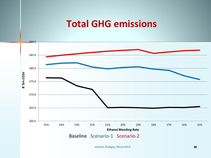 Total GHG emissions