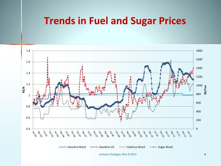 Trends in Fuel and Sugar Prices