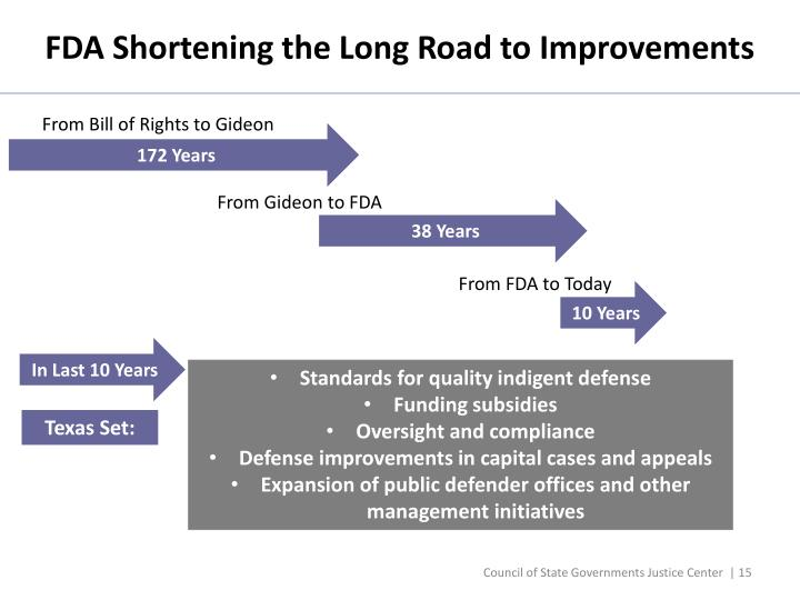 FDA Shortening the Long Road to Improvements