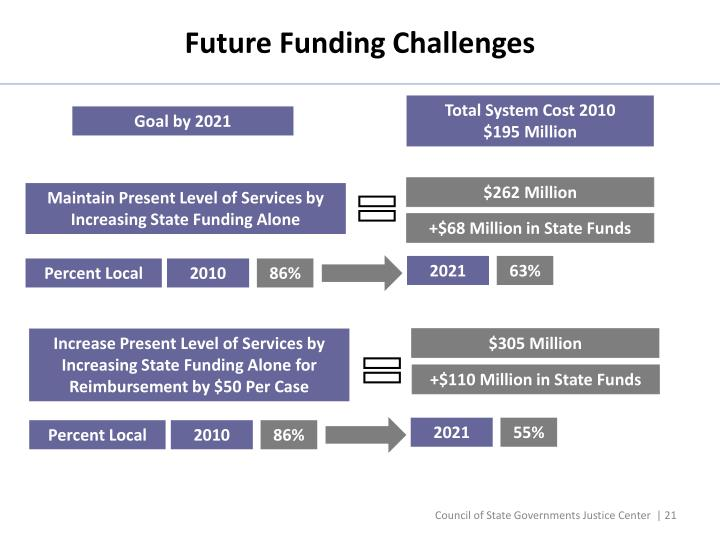 Future Funding Challenges