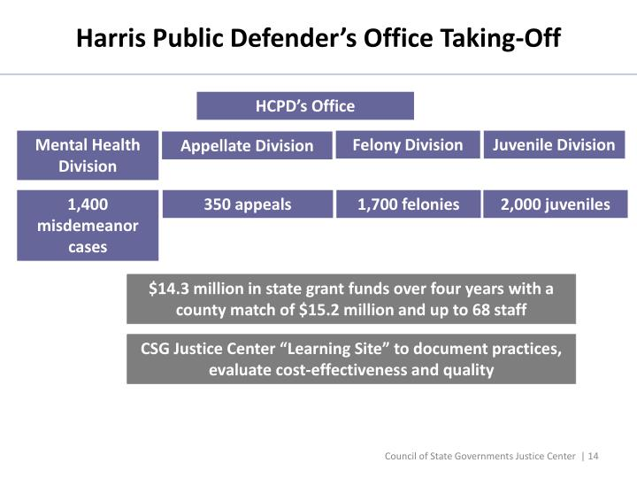 Harris Public Defender's Office Taking-Off