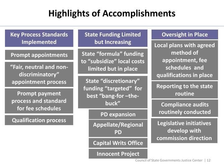 Highlights of Accomplishments