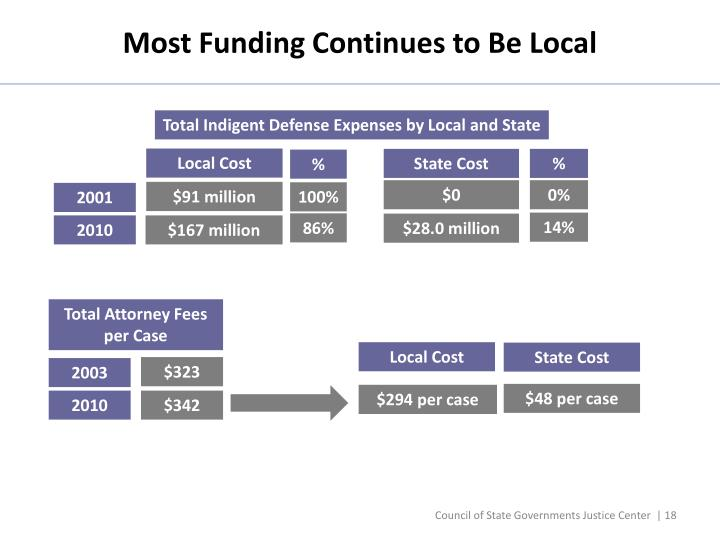 Most Funding Continues to Be Local