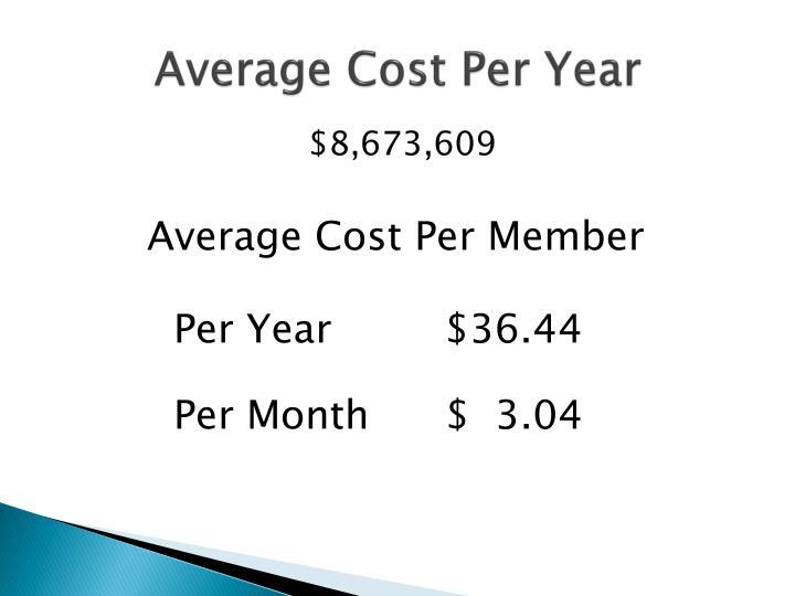 Average Cost Per Year