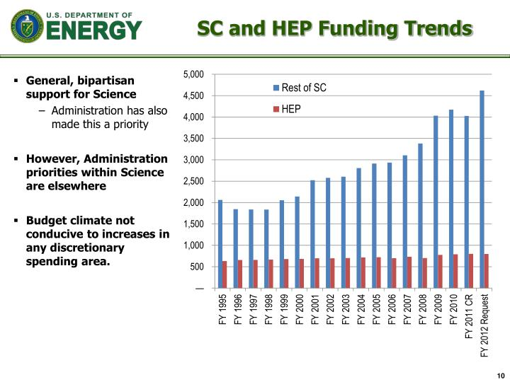 SC and HEP Funding Trends