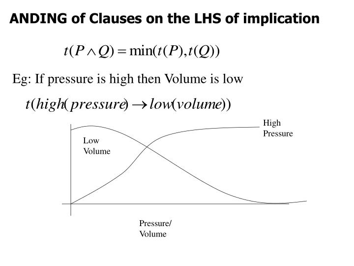 ANDING of Clauses on the LHS of implication