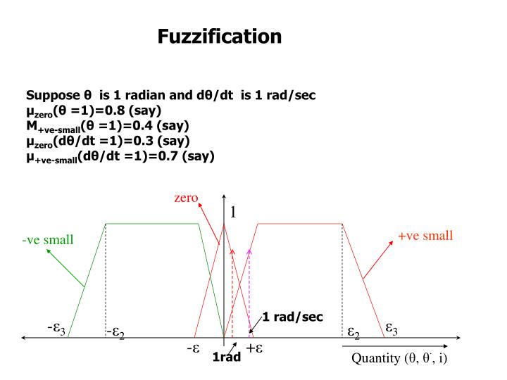 Fuzzification