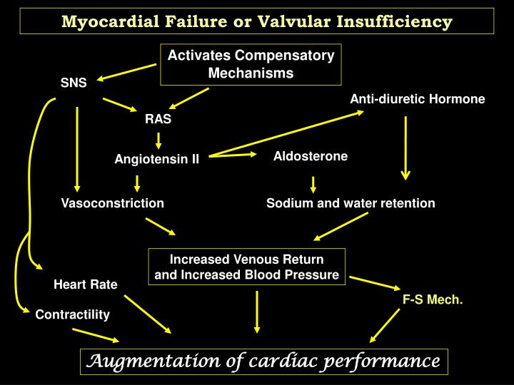 Myocardial Failure or Valvular Insufficiency