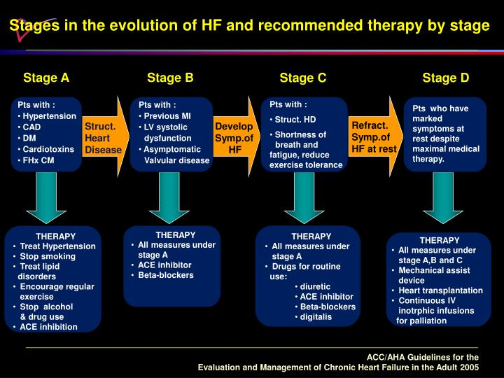 Stages in the evolution of HF and recommended therapy by stage