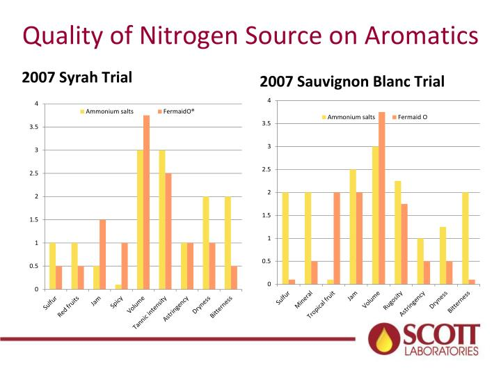 Quality of Nitrogen Source on Aromatics