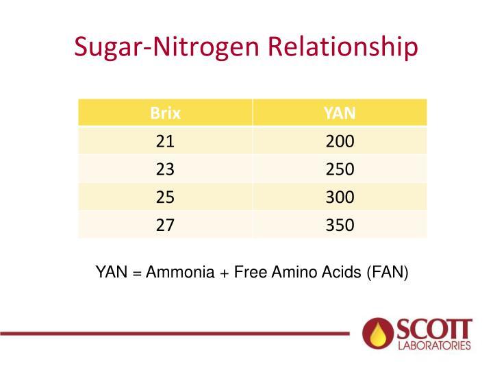 Sugar-Nitrogen Relationship